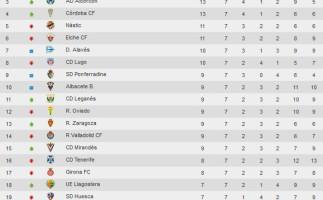 Liga Española 2015-2016 2ª División: resultados y clasificación Jornada 7
