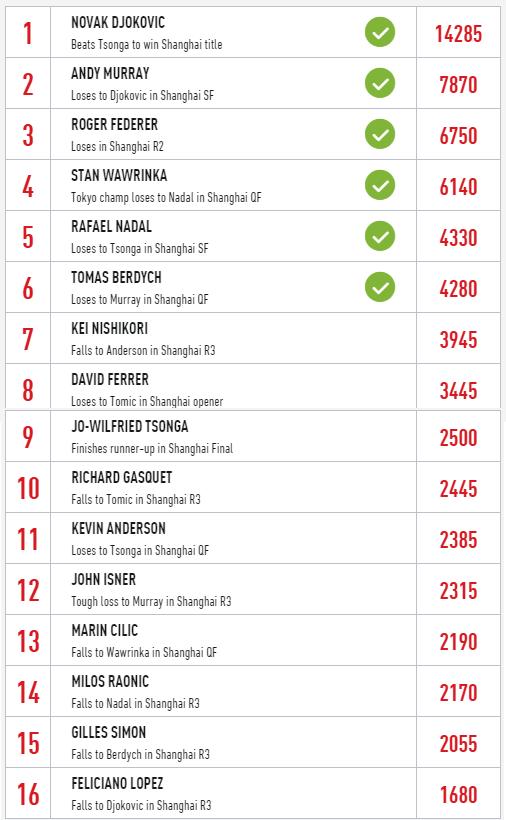 Ranking ATP Finals