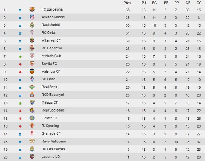Clasificación jornada 15 Primera División