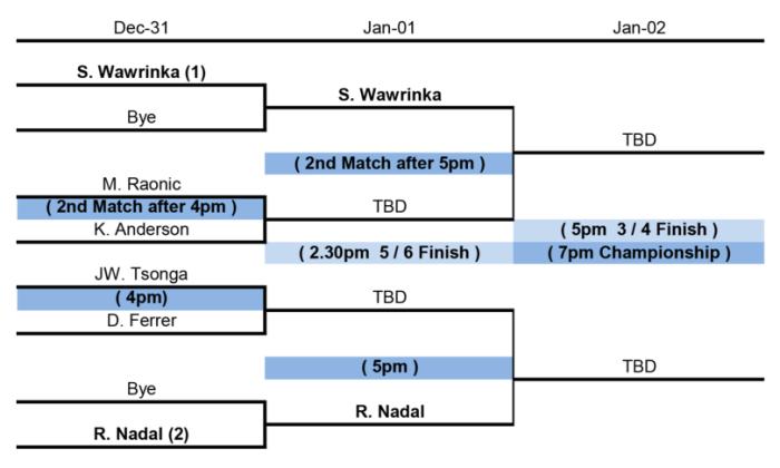 Mubadala Tennis Abu Dhabi - Partidos