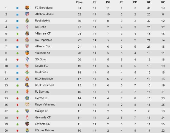 Clasificación Jornada 14 Primera División