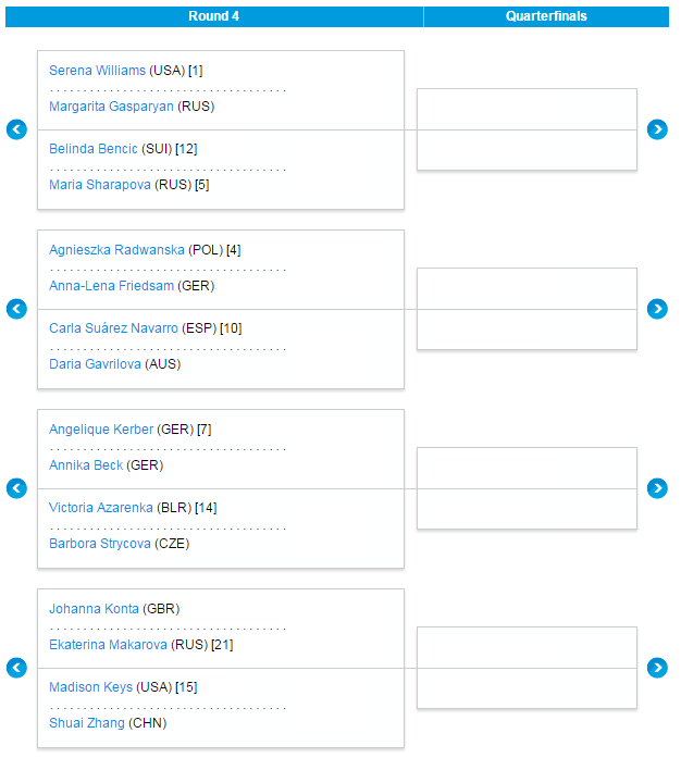 Open de Australia 2016 - Octavos de final femeninos