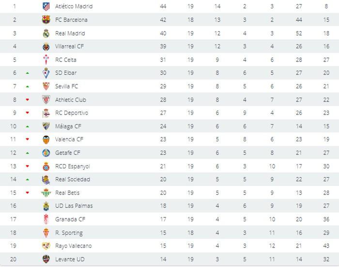 Clasificación Jornada 19 Primera División