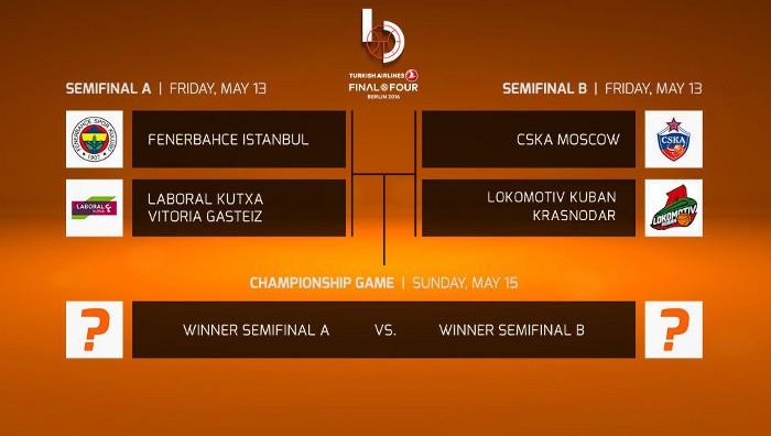 Euroliga 2015-2016: estos son los cuatro equipos que jugarán la Final Four