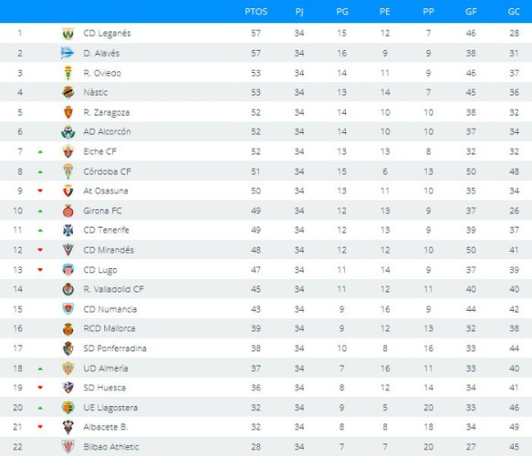 Clasificación Segunda División Jornada 34