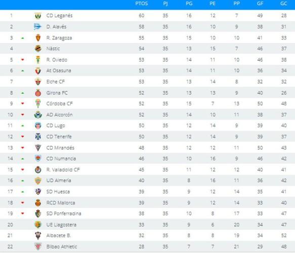 Clasificación Segunda División Jornada 35