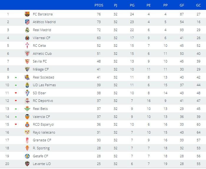 Clasificación Jornada 32 Primera División