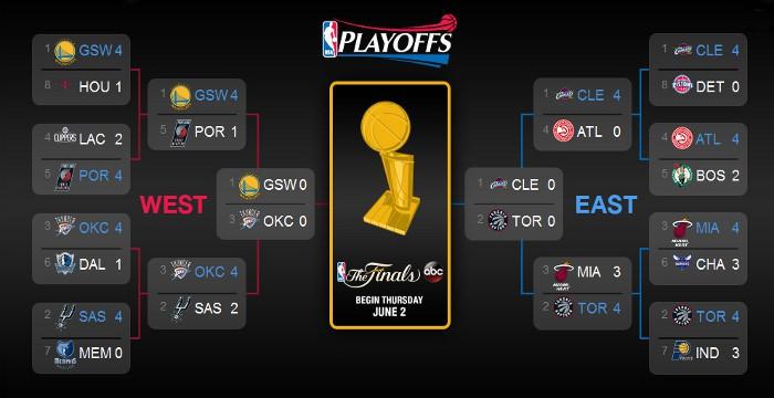 Así queda el cuadro de los playoffs 2016 de la NBA