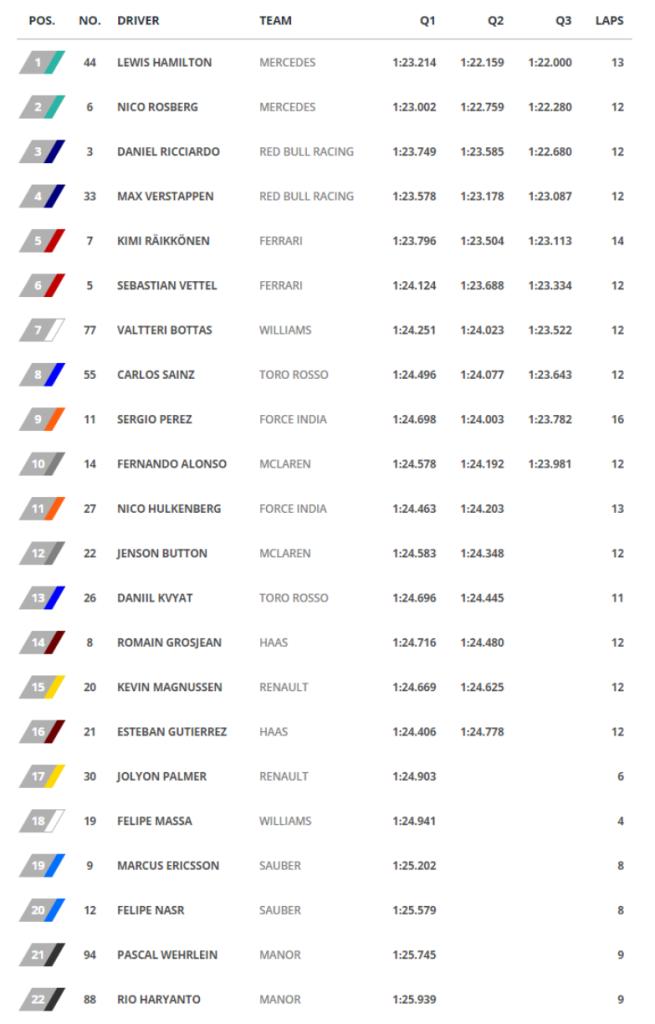 GP de España - Tiempos clasificación