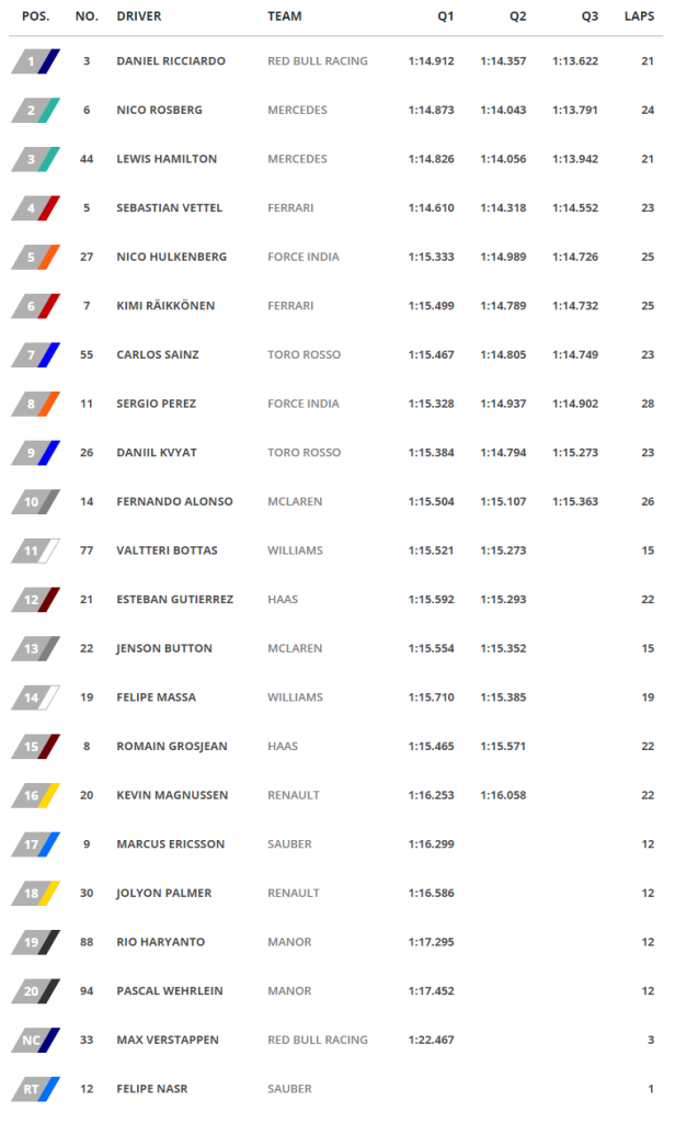 GP de Monaco - Clasificacion