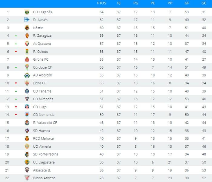 Clasificación Segunda División Jornada 37