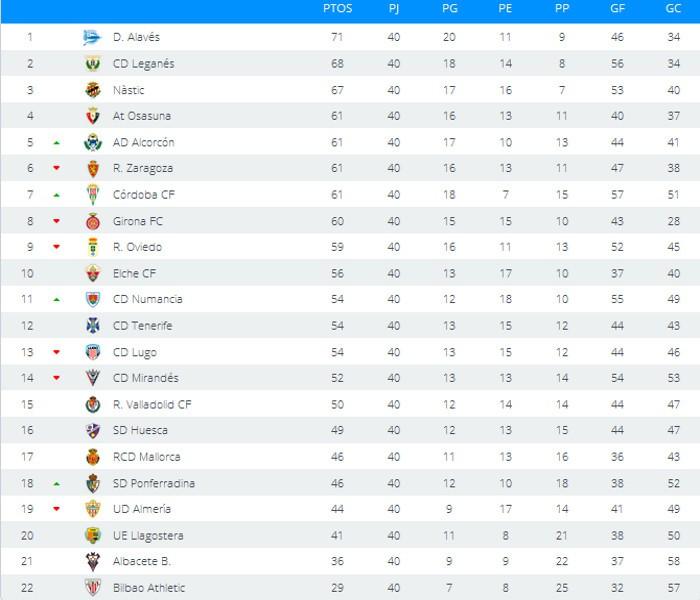 Clasificación Jornada 40 Segunda División
