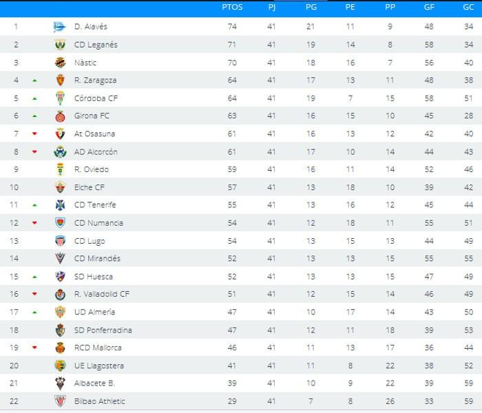 Clasificación Jornada 41 Segunda División