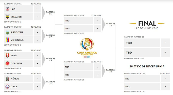 Cuadro de cuartos de final de la Copa América 2016