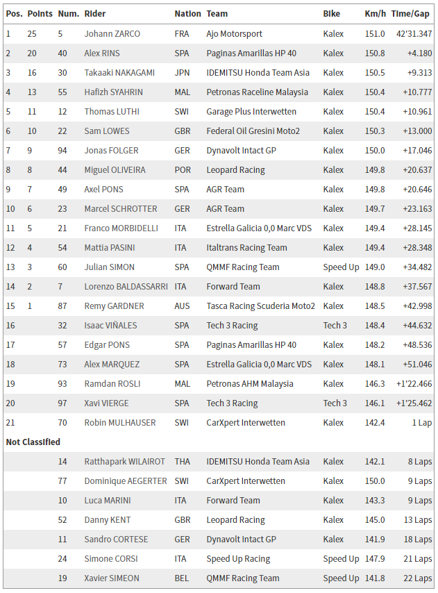 GP de Catalunya - Clasificacion Moto2