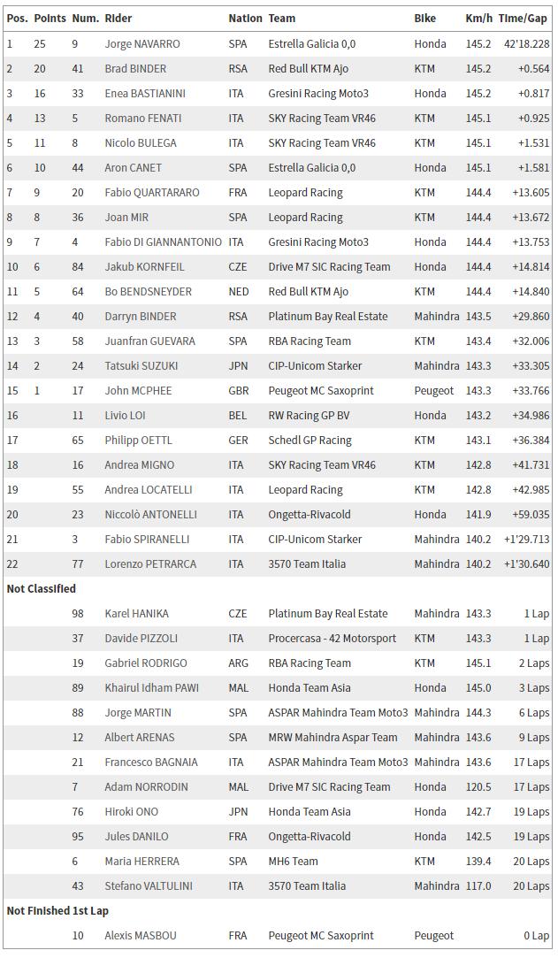 GP de Catalunya - Clasificacion Moto3