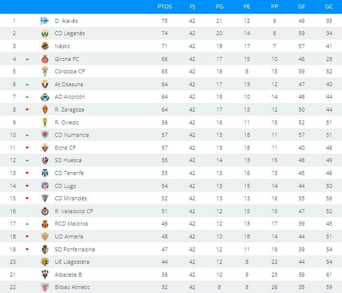 Clasificación final Segunda División 2015-2016