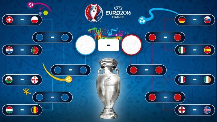 Este es el cuadro de la fase final de la Eurocopa 2016