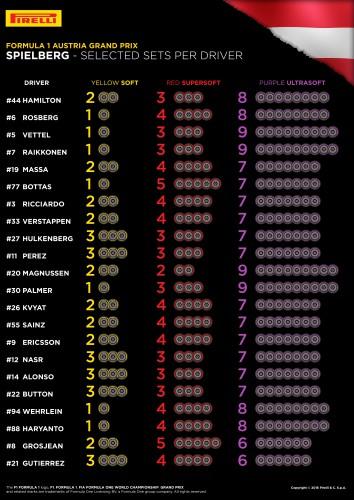 Pirelli - GP Austria - Neumaticos
