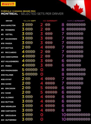 Pirelli - GP Canada - Neumaticos