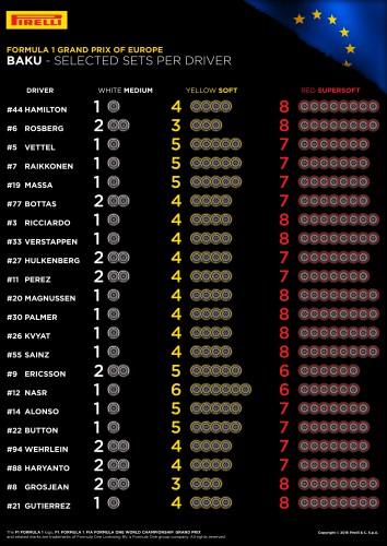 Pirelli - GP Europa - Neumaticos