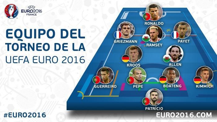 El Once Ideal de la Eurocopa de Francia 2016