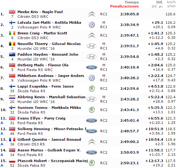 Rally de Finlandia - Clasificacion final