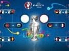 Eurocopa 2016: previa y horarios de las semifinales Portugal – Gales y Alemania – Francia