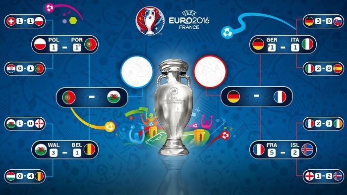 Así queda el cuadro de semifinales de la Euorocopa 2016