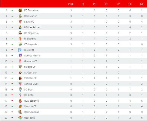 Clasificación Primera División Jornada 1