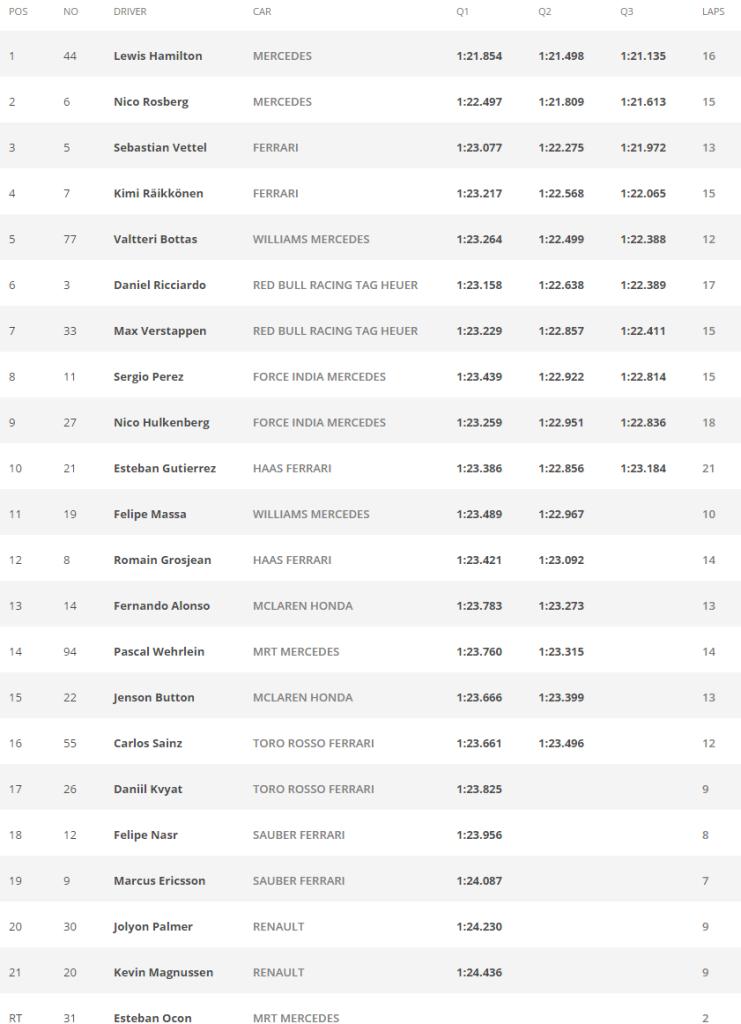 GP de Italia - Tiempos clasificacion