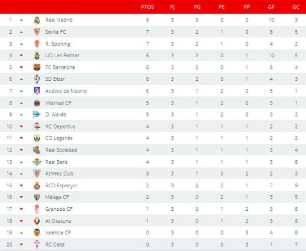 Clasificación Primera División Jornada 3
