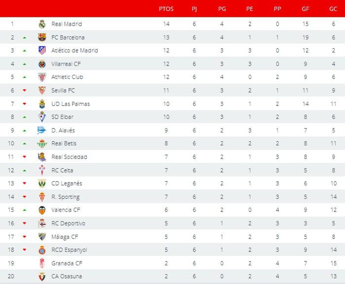 Clasificación Jornada 6 Primera División