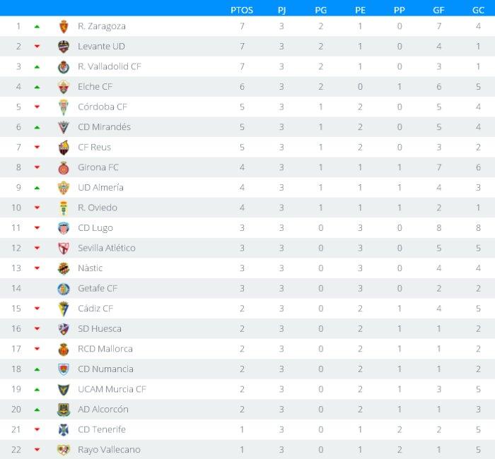 Clasificación Segunda División Jornada 3