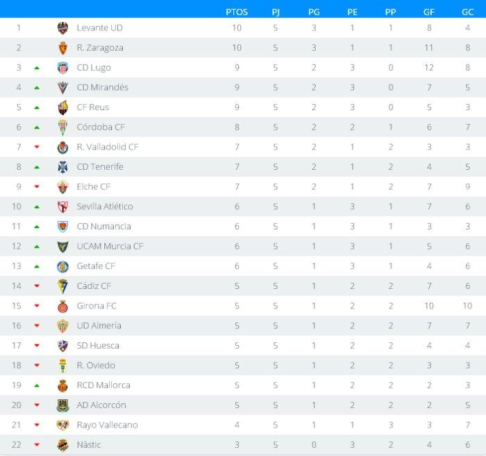 Así está la clasificación de Segunda División tras cinco jornadas