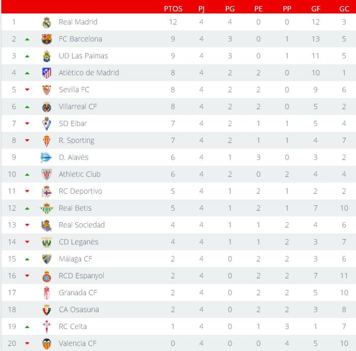 Clasificación Primera División Jornada 4