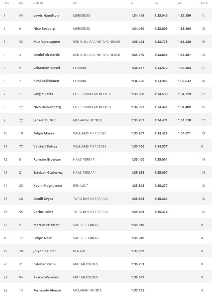 GP de Malasia - Tiempos clasificación