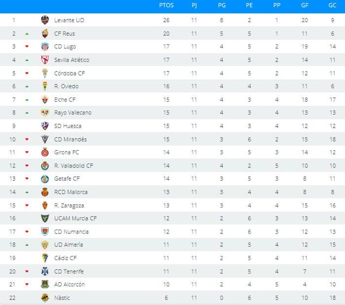 Clasificación Jornada 11 Segunda División
