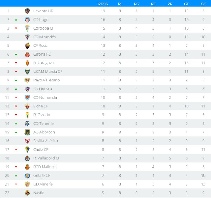 Clasificación Segunda División Jornada 8