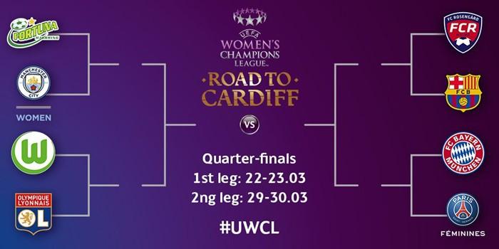 Cuadro Champions League femenina
