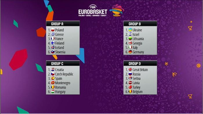 Fase de grupos del Eurobasket 2017 tras el sorteo