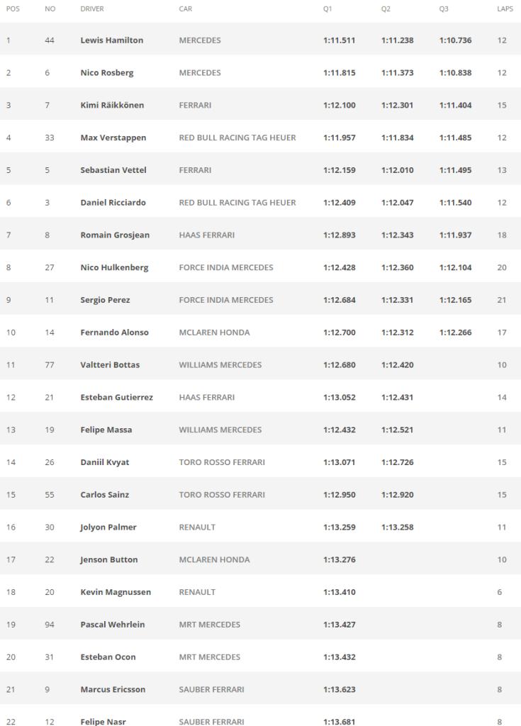 GP de Brasil - Tiempos sesion clasificacion