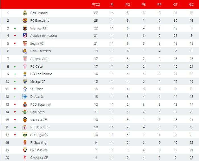 Clasificación Jornada 11 Primera División