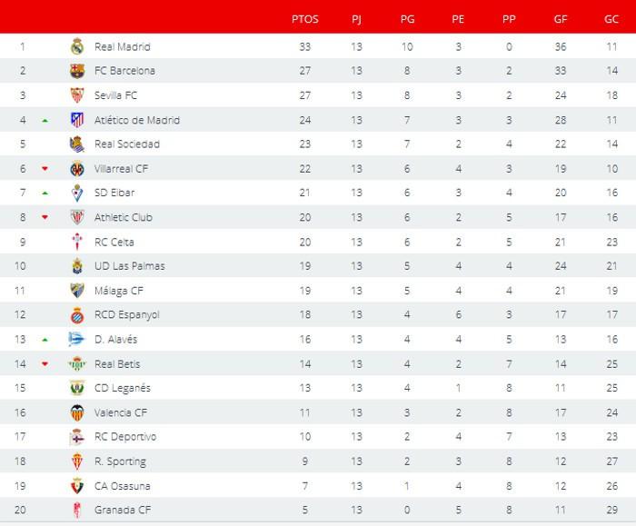 Clasificación Primera División Jornada 13