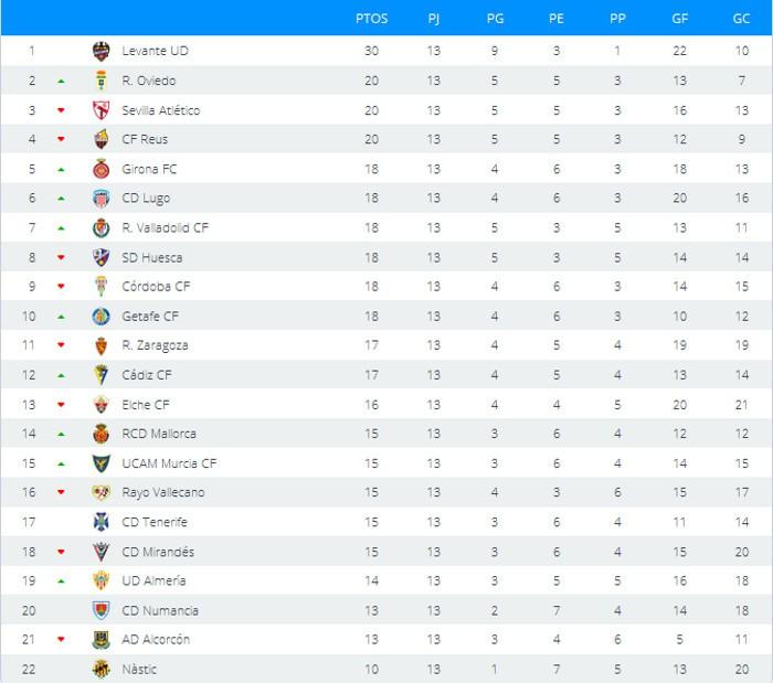 Clasificación Jornada 13 Segunda División