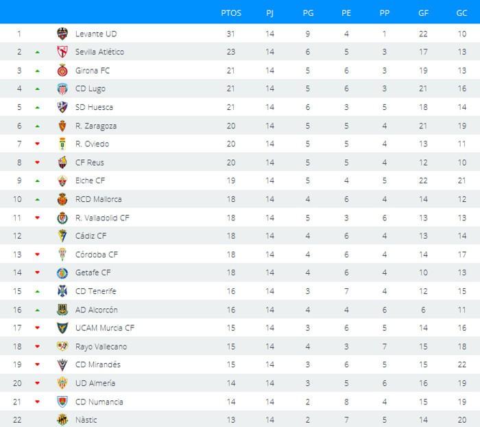 Clasificación Jornada 14 Segunda División