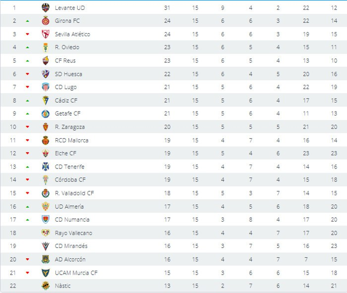 Clasificación Segunda División Jornada 15