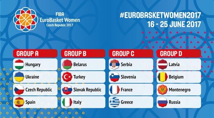 Fase de grupos del Eurobasket femenino de 2017