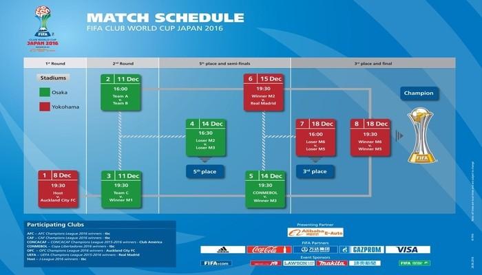Calendario del Mundial de Clubes 2016
