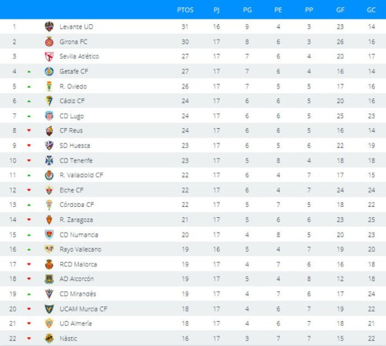 Clasificación Jornada 17 Segunda División